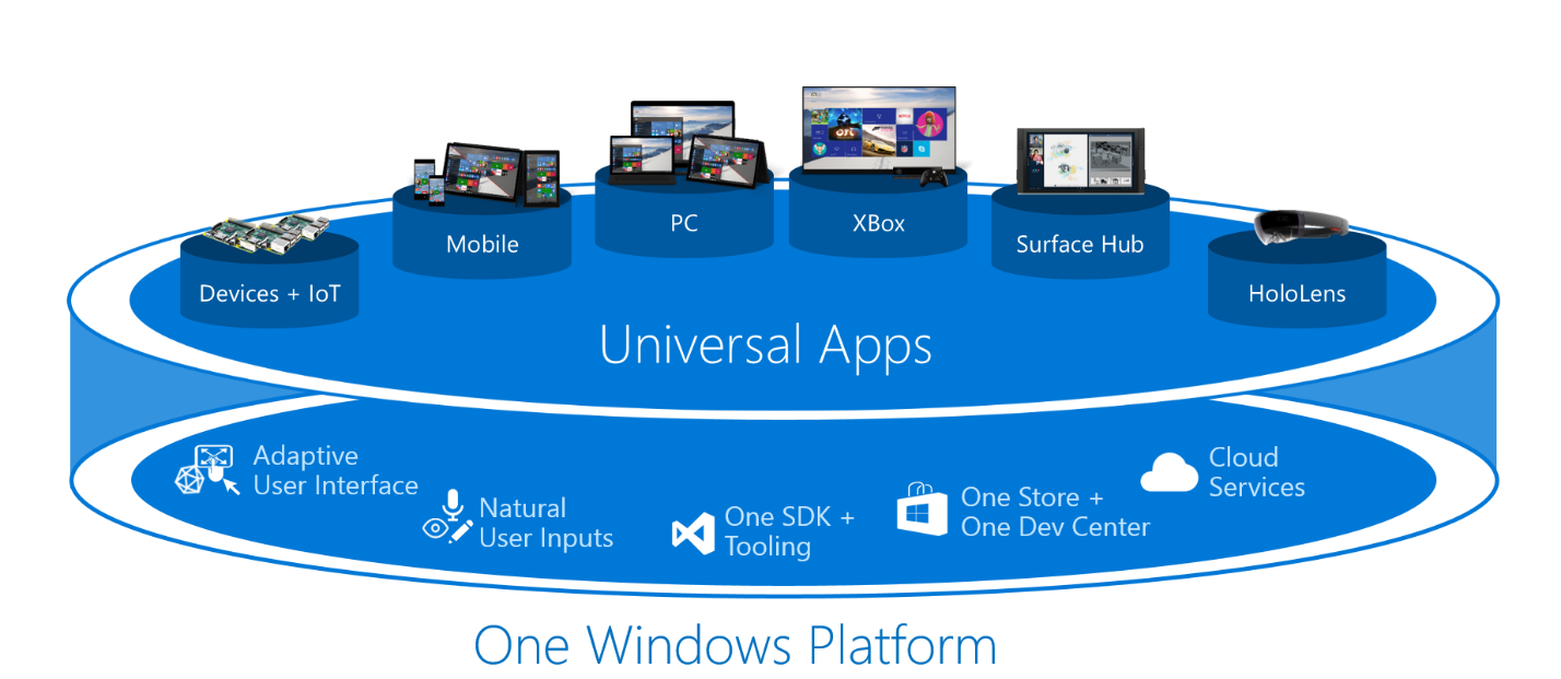 Windows 10 universal app platform