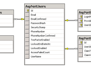 ASP.NET Identity: Individuelle Tabellen-Benamung